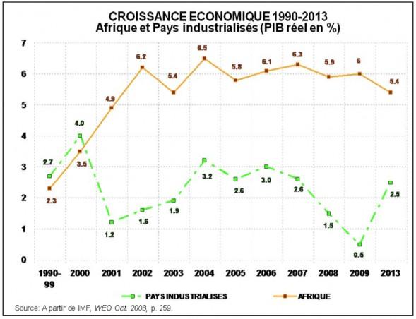 croissance-economique-1990-2013