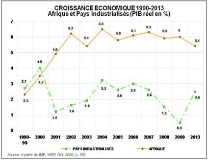 croissance-economique-1990-20013