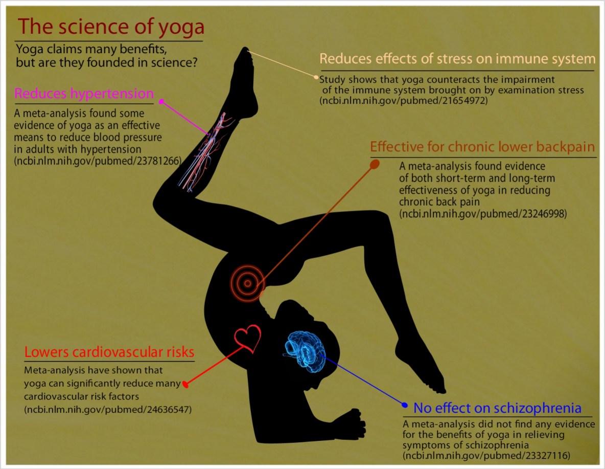 ciencia yoga