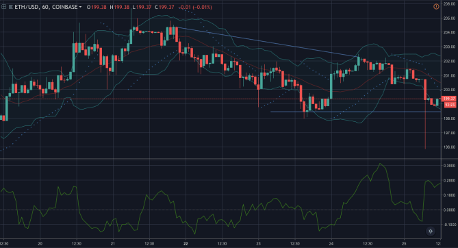 Ethereum [ETH] 1 hour chart | Source: Trading View
