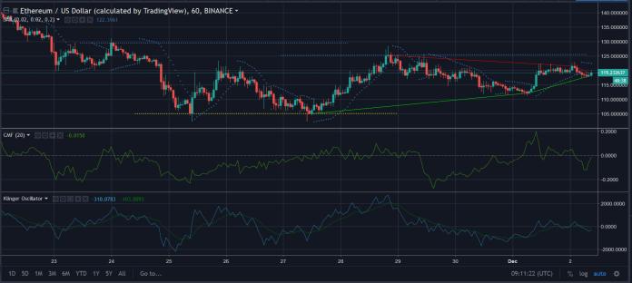 Ethereum [ETH] 1 hour chart | Source: TradingView