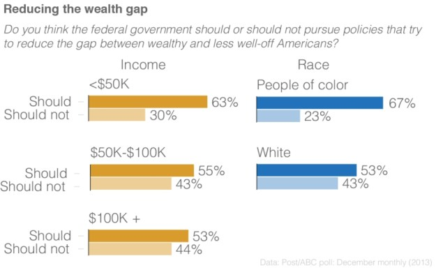 reducing wealth gap
