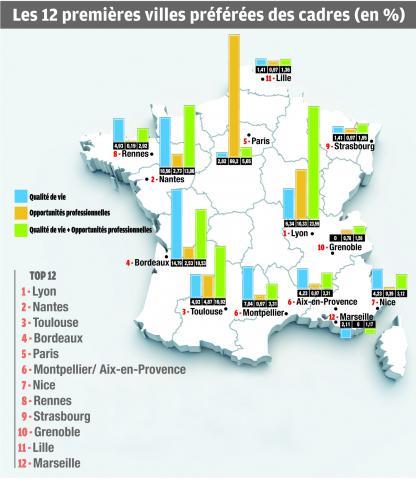 Lyon, ville préférée des cadres pour allier carrière et qualité de vie, selon notre sondage exclusif Par Aline Gérard, le Jeudi 28 Novembre 2013