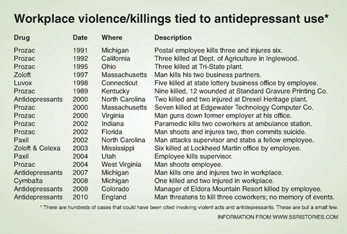 Workplace violence/killings tied to antidepressant use*
