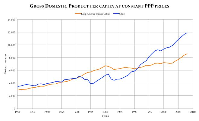 GDP_per_capita_LA-Chile