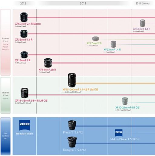 Fujifilm X Mount lens roadmap, as of April 17