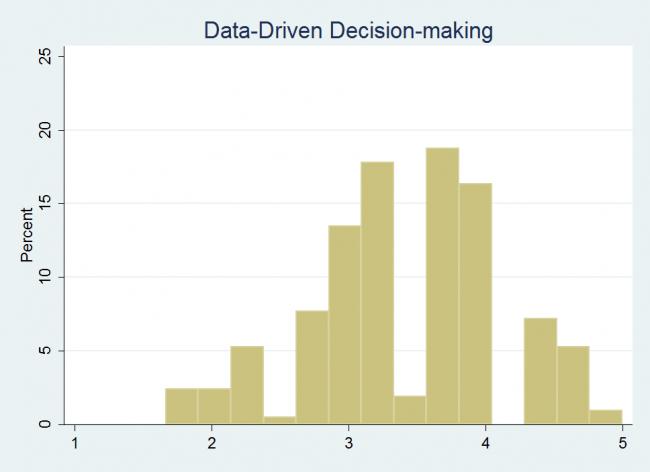 Data Driven Historgram