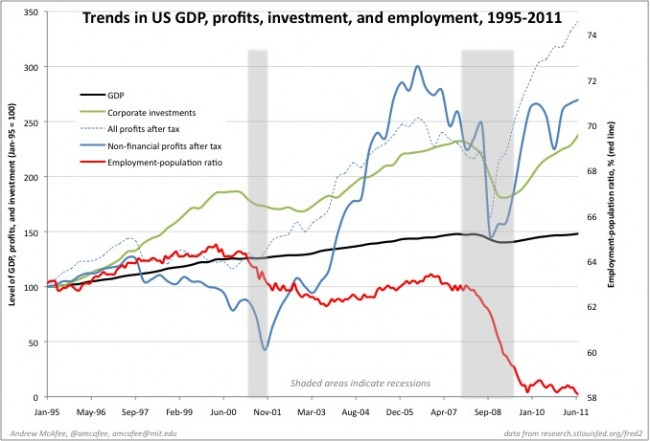 Recent economic and employment trends