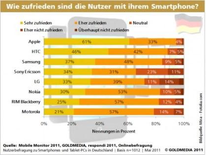 Grafik_Studie_Goldmedia_Smartphone_Zufriedenheit_Geraete