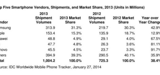Samsung and Apple Taking the Lead with 1 Billion Handsets Shipped for 2013