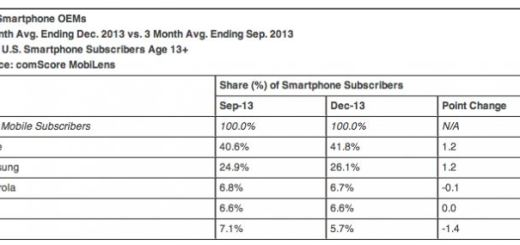 Android Market Share Still In Front of Apple in the US, Slightly Down for the 2013 Quarter 4