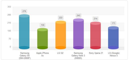 Galaxy S5`s Battery Performs Great at Tests