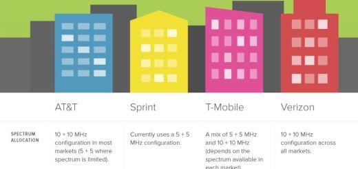 Verizon, Ericsson and Qualcomm Planning to Share Spectrum