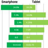 iOS-Nutzer verwenden Geräte intensiver als Nutzer anderer mobilen Betriebssysteme