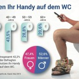 Handy auf dem Klo: So viele nutzen das Smartphone am stillen Örtchen