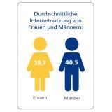 Deutsche verbringen 40 Stunden pro Woche im Internet