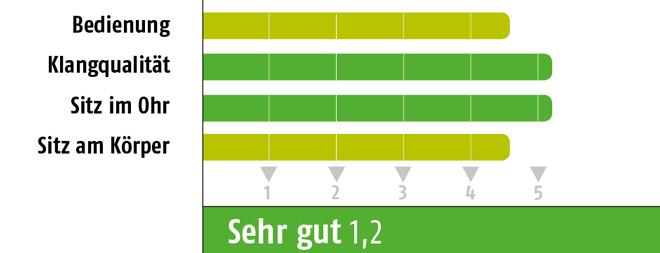 Fazit_Sportkopfhörer_bew_1
