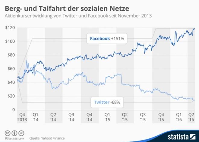 Die Facebook-Aktie steigt seit Dezember 2013, die Twitter-Aktie geht auf Tauchstation (Quelle: Statista)