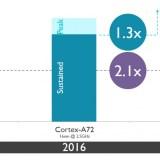 Cortex A73: ARM stellt neue Prozessoren vor