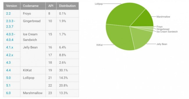 2016-07androidverteilung