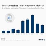 Gegen den smarten Trend: Der Absatz von Smartwatches ist rückläufig – aber nur wegen der Apple Watch