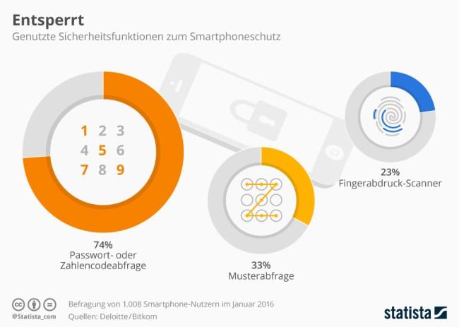 infografik_5689_smartphone_sicherheit_zugangsperren_n