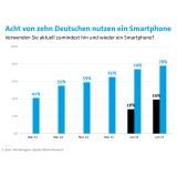Smartphone als Steuerungszentrale für das Internet der Dinge