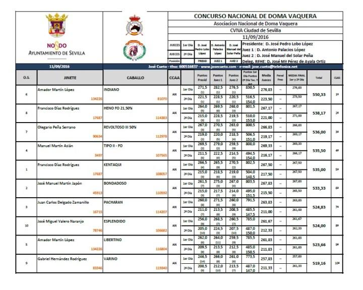 Clasificación final I Gran Premio Ciudad de Sevilla