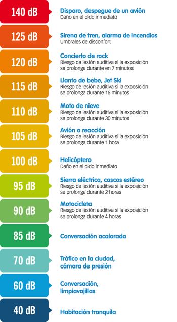 infografia-ruido