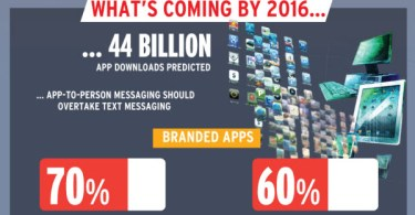 mobile-application-evolution