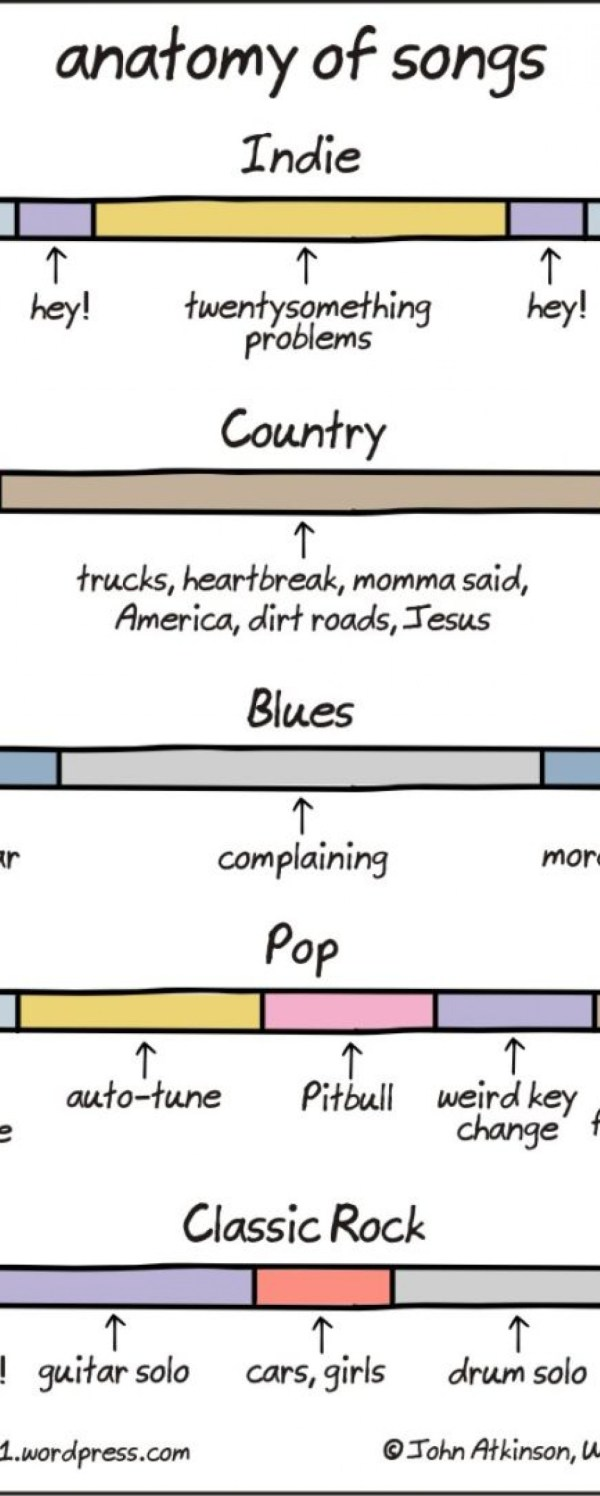 anatomy-of-songs-infographic