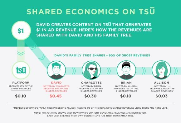 Tsu shared economics