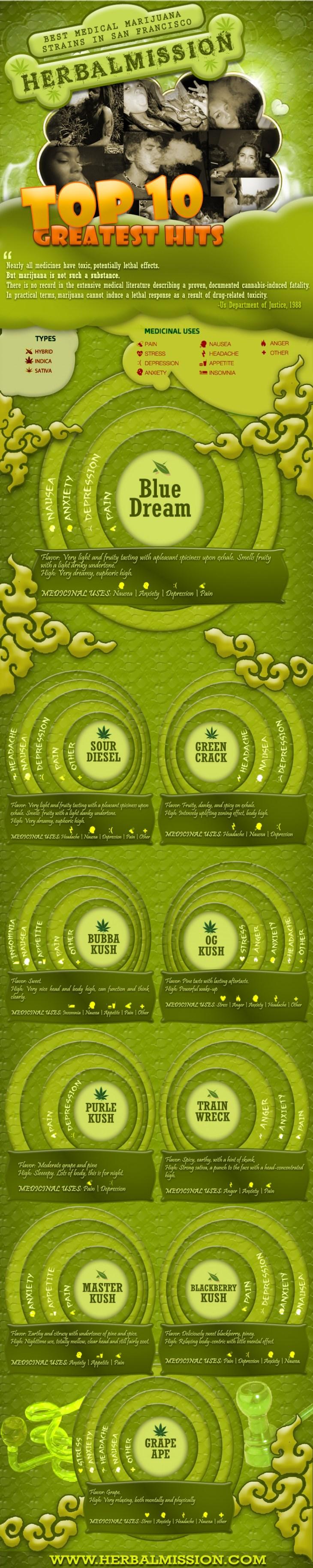 best-medical-marijuana-strains-in-san-francisco_513da13ca55ea_w1500