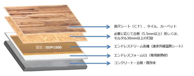 各種仕上げ材断面構成ODP1500