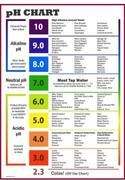 Small Of Ph Of Rainwater