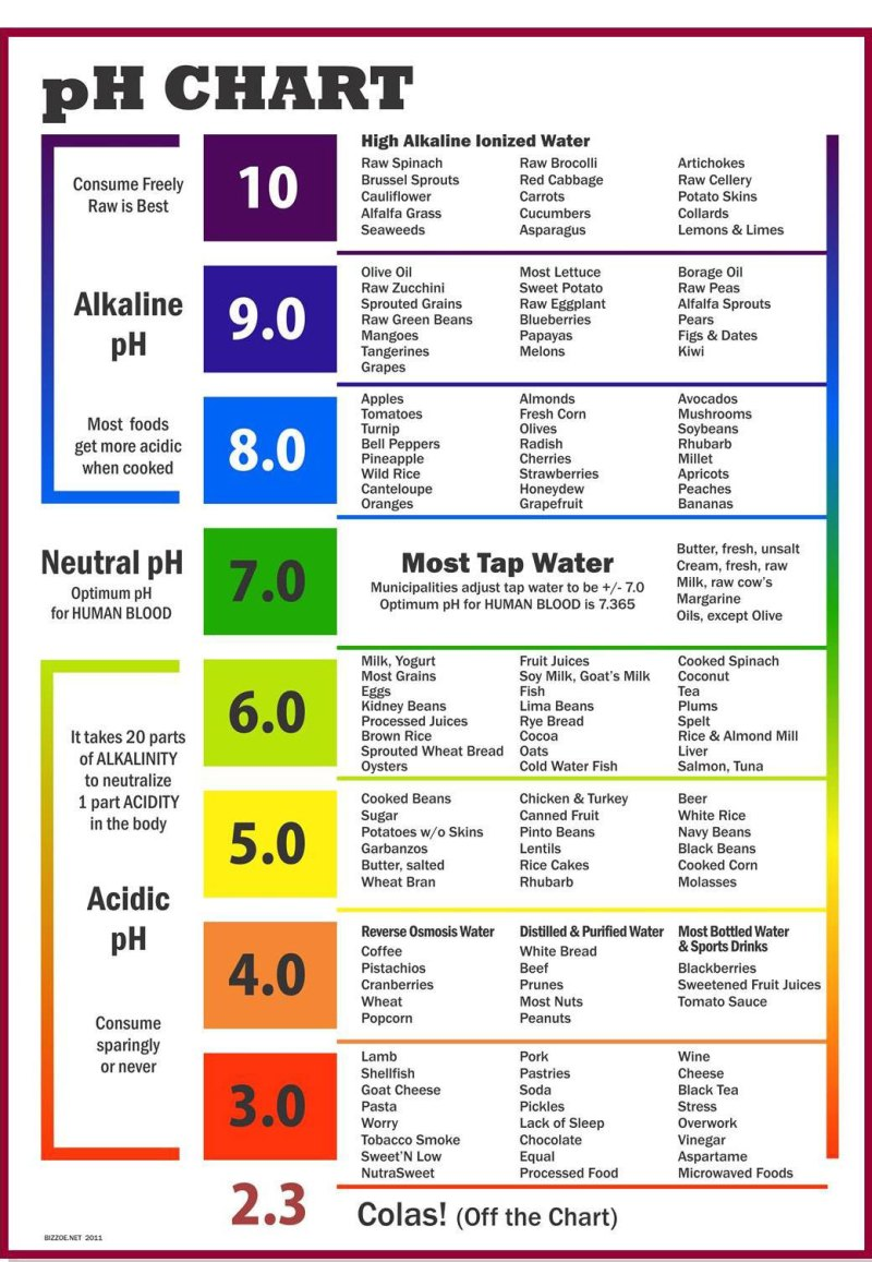Large Of Ph Of Rainwater