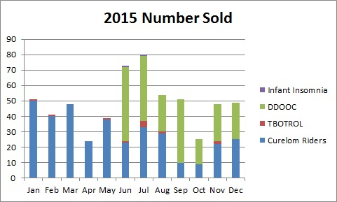 2015 number units sold