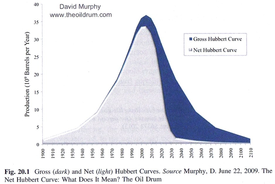 Gross and Net Hubbert Curve, from When Trucks Stop Running, page 124