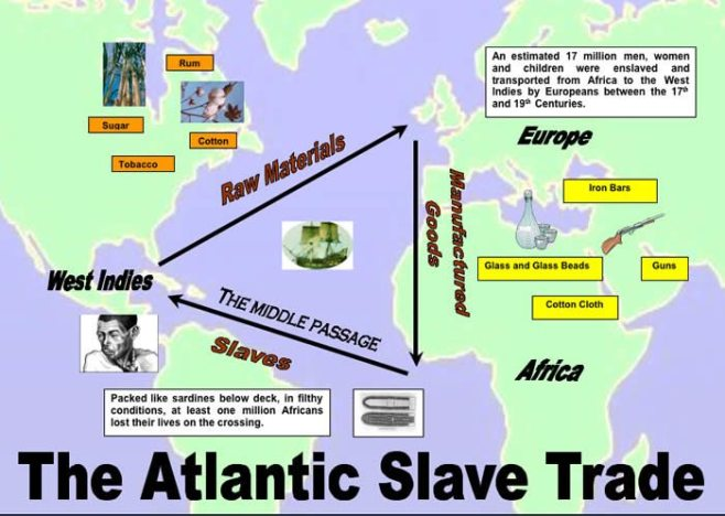 The Slave trade triangle