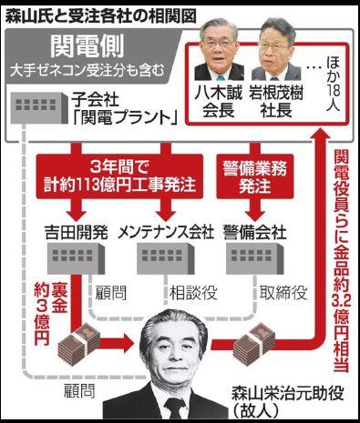 関電 賄賂