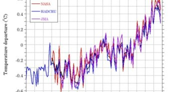 global-temperature-trends-estimated-by-four-different-research-groups-all-show-a-warming-of-the-earth-over-the-past-century-with-particularly-rapid-increases-over-the-past-few-decades