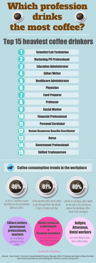 Τα επαγγέλματα που πίνουν περισσότερο καφέ