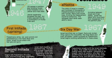 Palestine timeline web