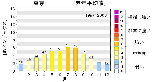 東京の月別UVインデックス