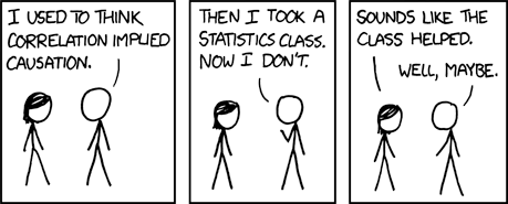 Correlation does not mean causation.