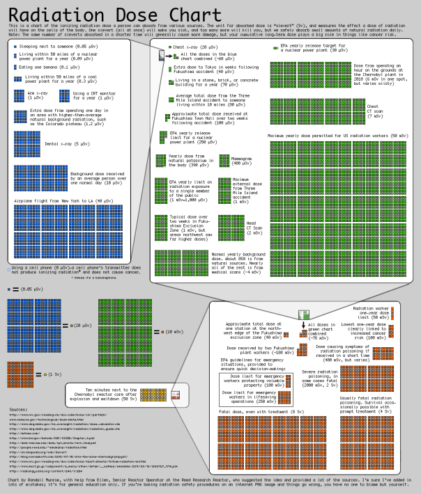 Radiation doses by Randall Munroe.
