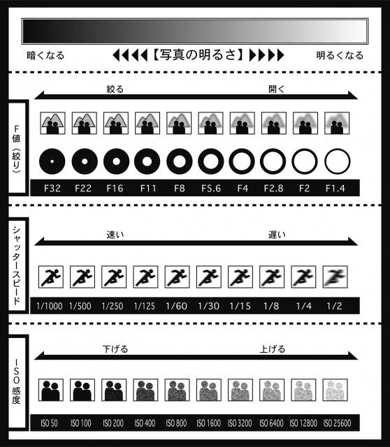 シャッタースピード、絞り、ISO感度について