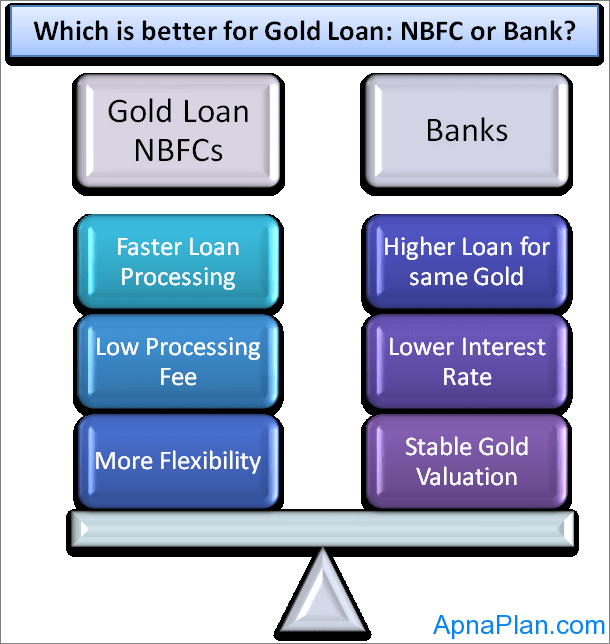 Gold Loan - Banks or NBFCs