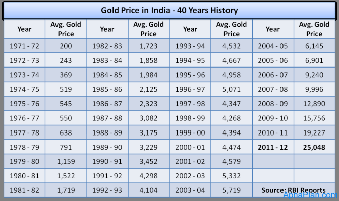 Gold Price in India - 40 Years History