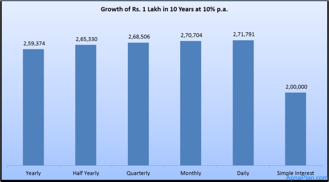 Growth of Rs. 1 Lakh in 10 Years at different compounding frequency